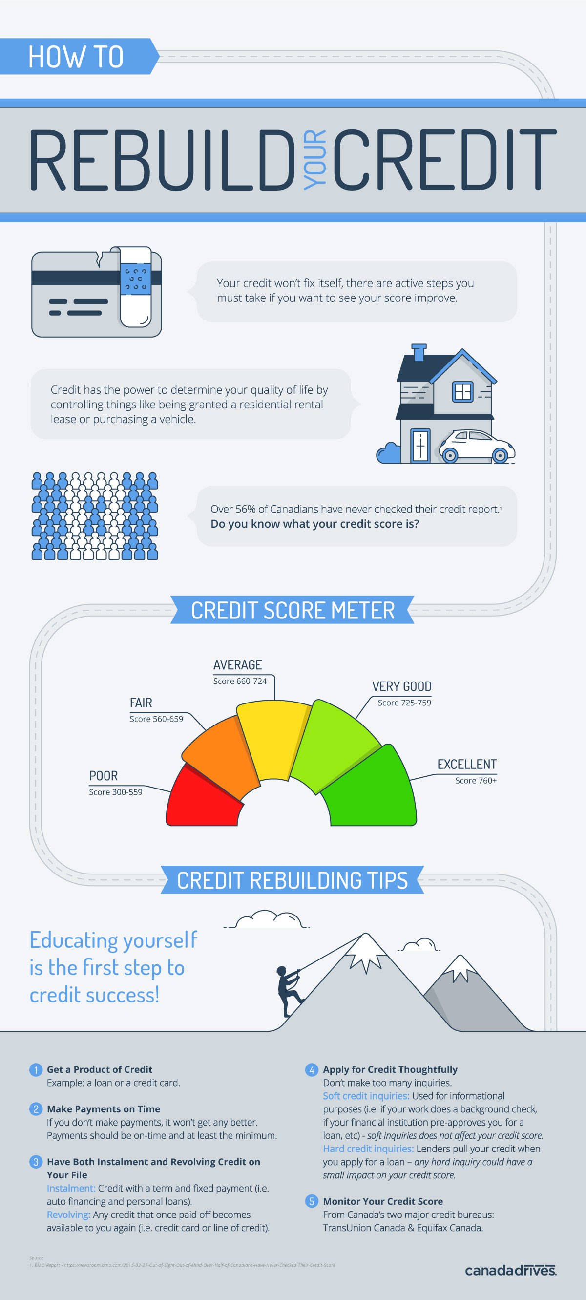Fix Credit Fast in Canada Infographic