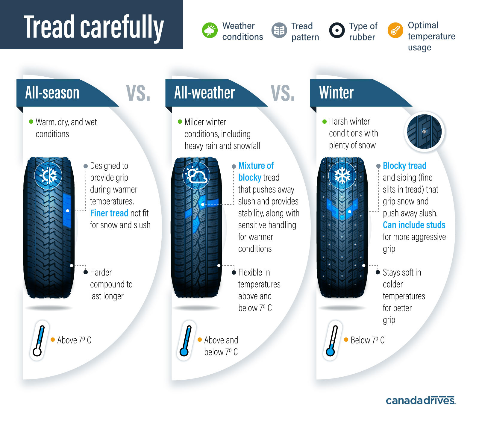 comparing the tread design of all-season, all-weather, and winter tires