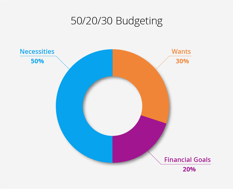 Budgeting Break Down for Wants, Needs, and Goals