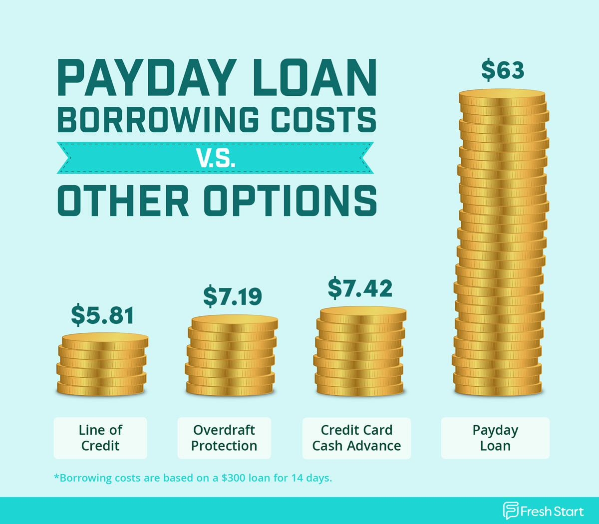 Chart comparing borrowing costs of baby bonus payday loans compared with other common loan types.