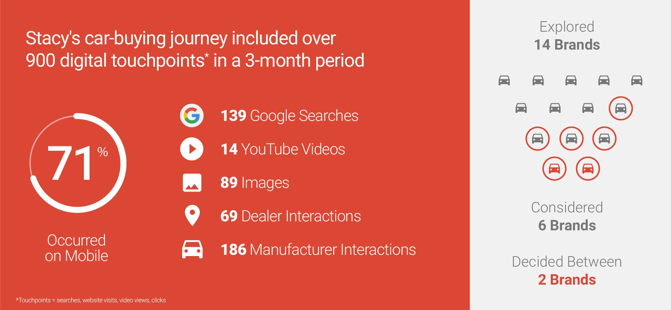 think with google's detailed car buyer journey