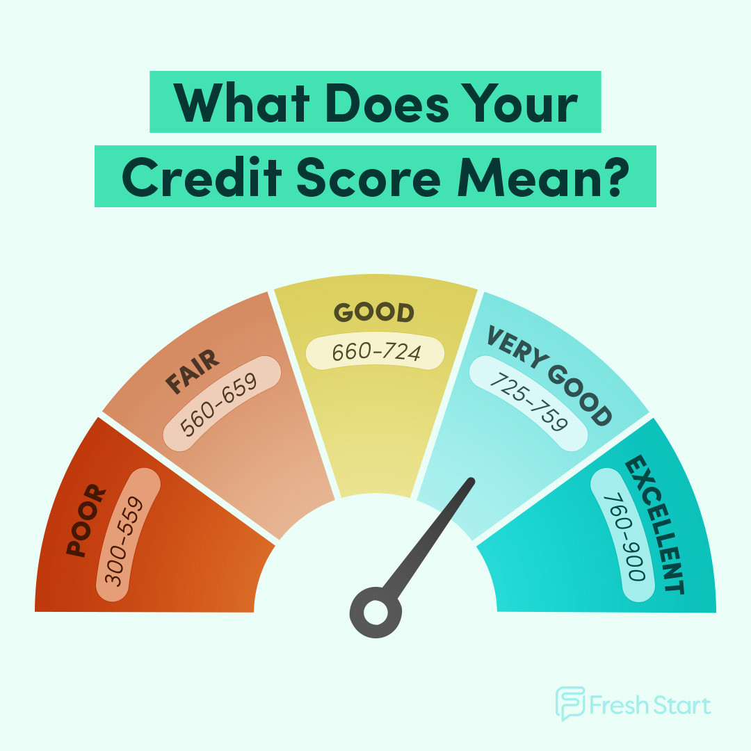 Credit Scores in canada range from 300 to 900, with 660 and above considered good.