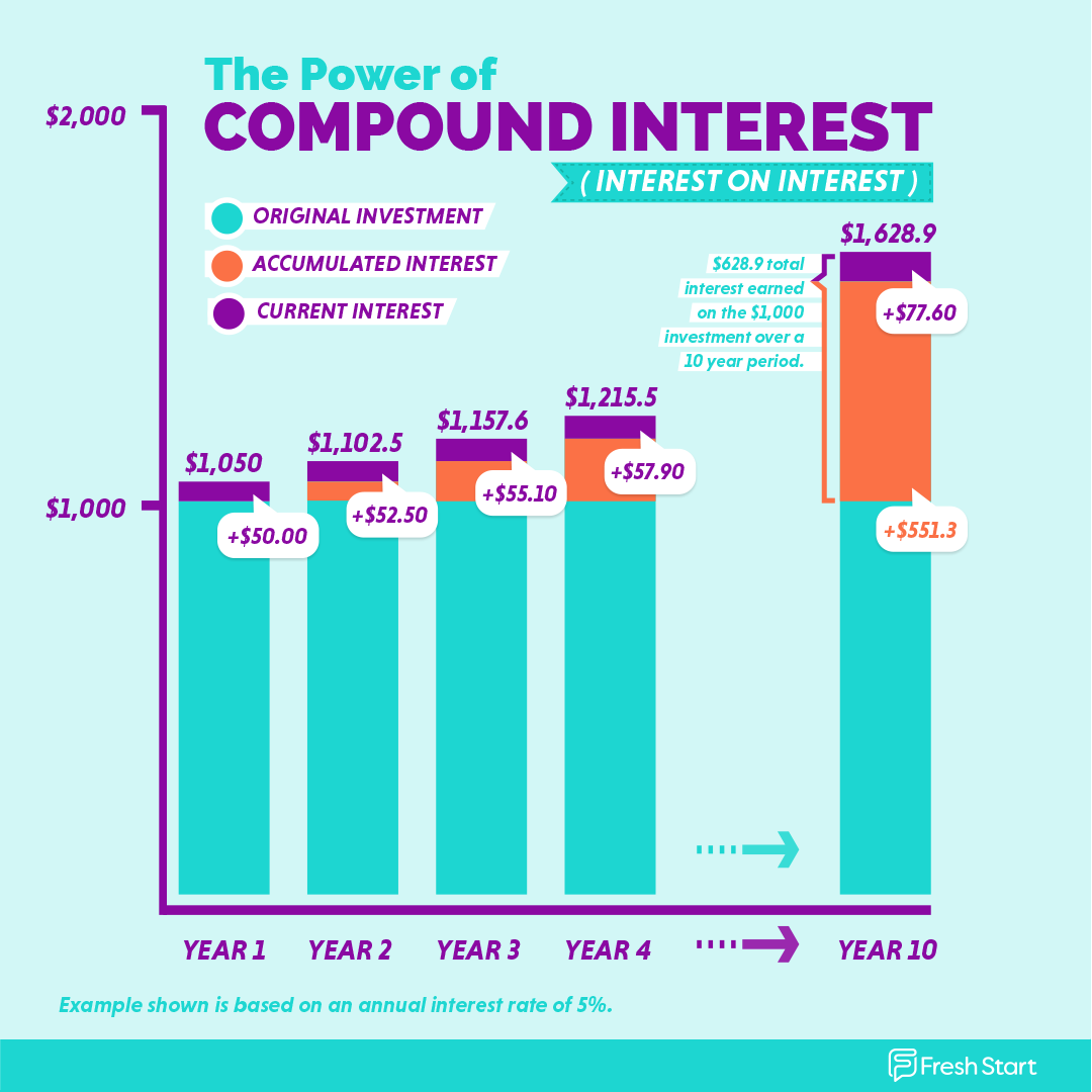 Compound Interest Example, showing the power of interest being re-invested