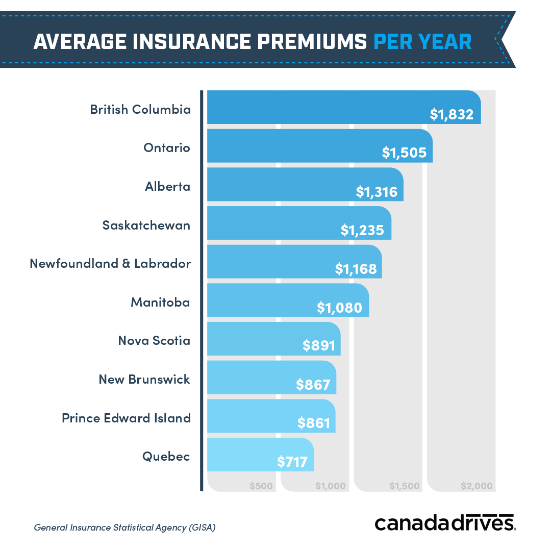 average insurance premiums per year by province