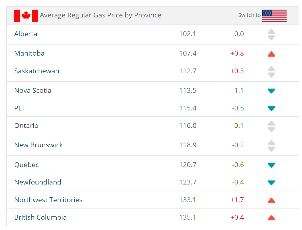 The average price of gas in Canada per province as of August 16th, 2019.