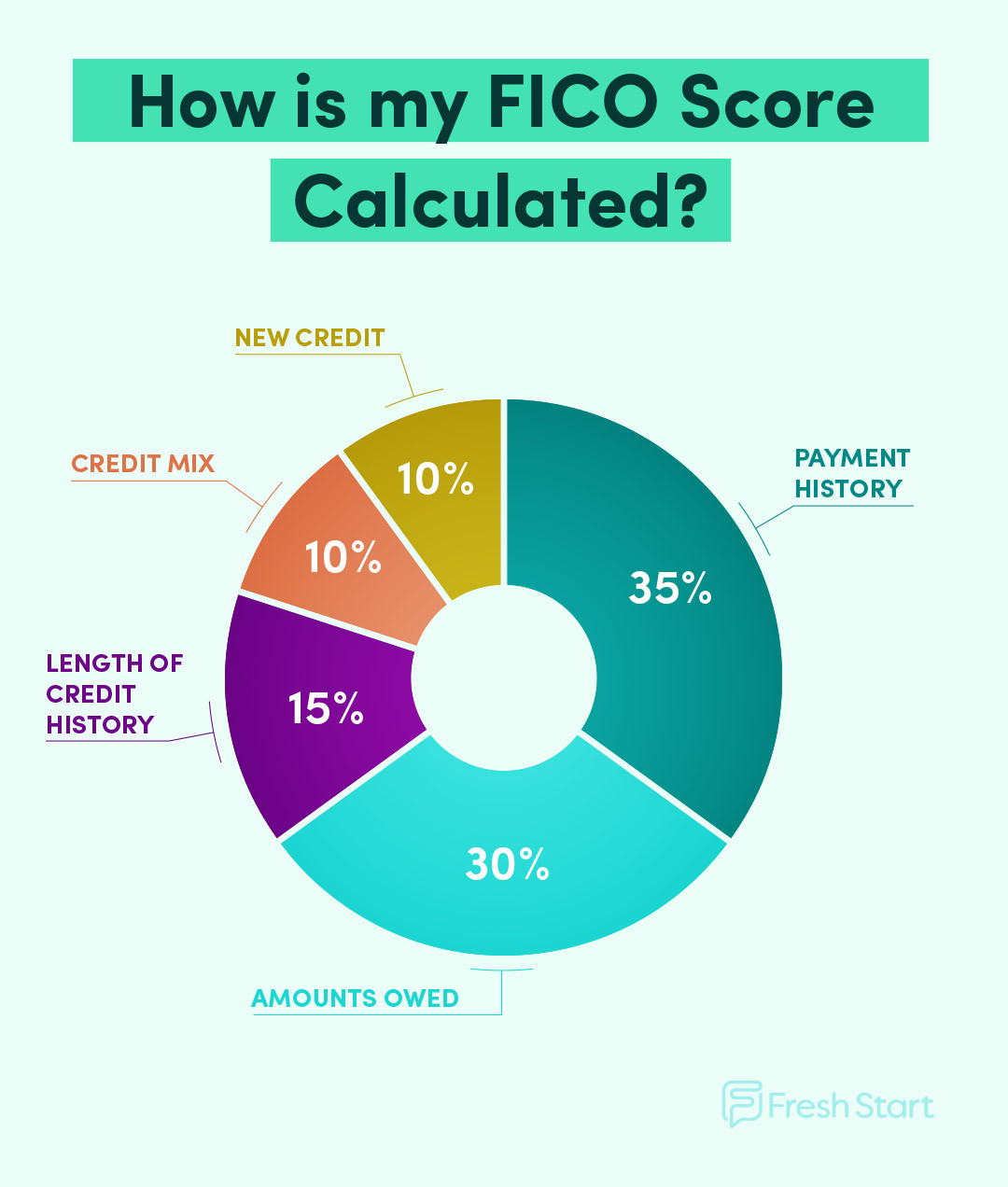 factors that impact your FICO score