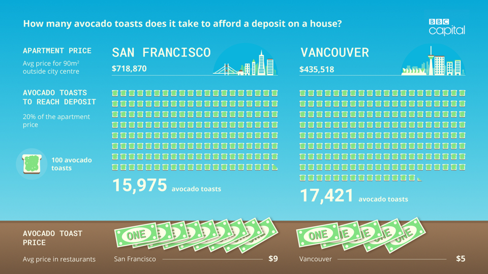 how many avocado toasts would you need to cut in order to afford a deposit on a house in Vancouver vs San Fransisco