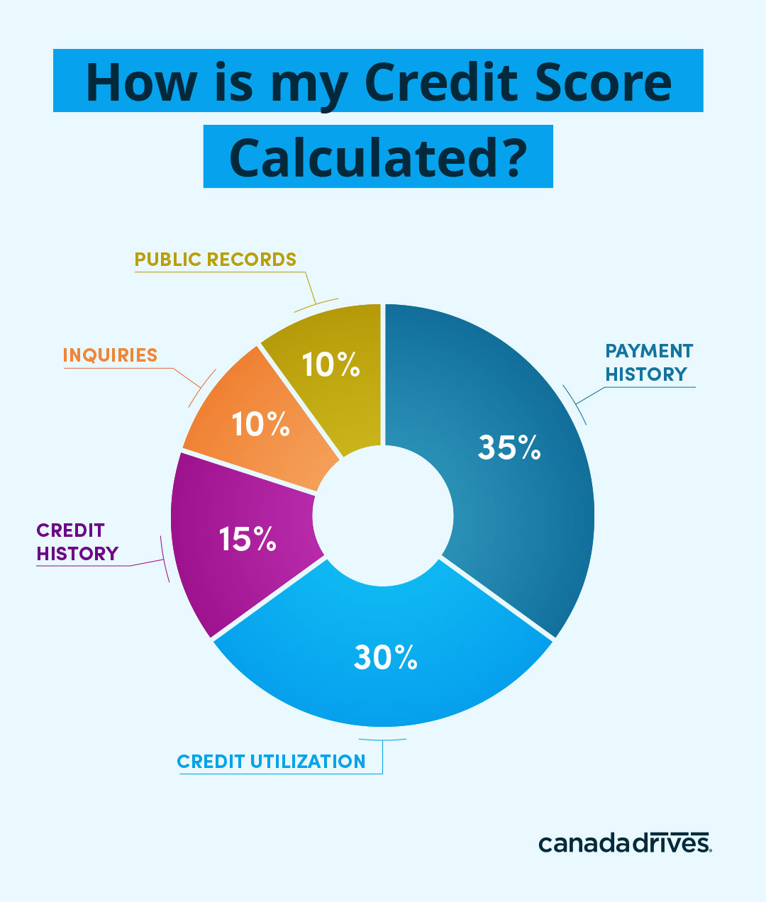 Breakdown of Credit Score Factors