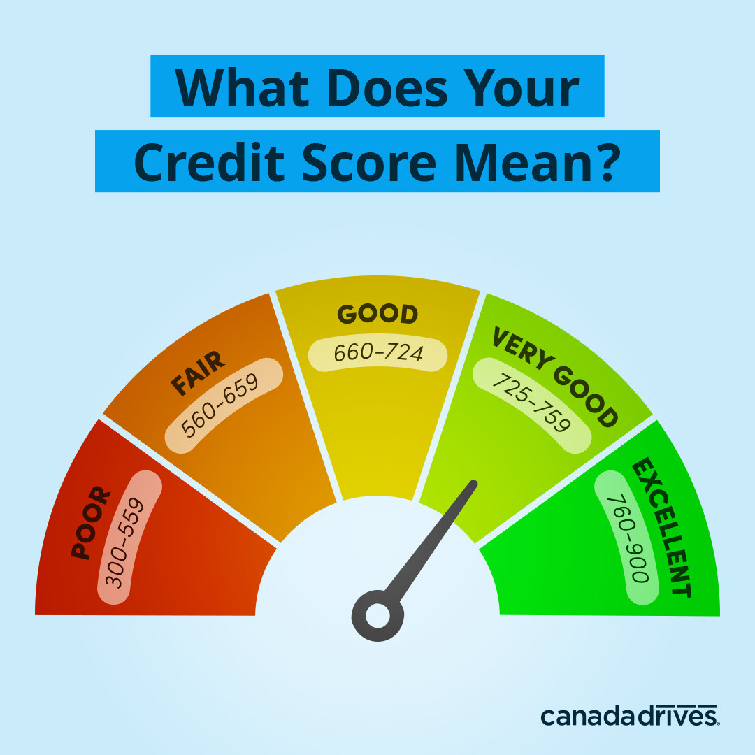 Canadian Credit Score Meter, credit scores range from 300 (lowest) to 900 (highest)