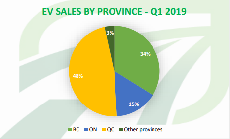 Electric Vehicle Sales by province, image credit Electric Mobility Canada's Q1 2019 Sales Report