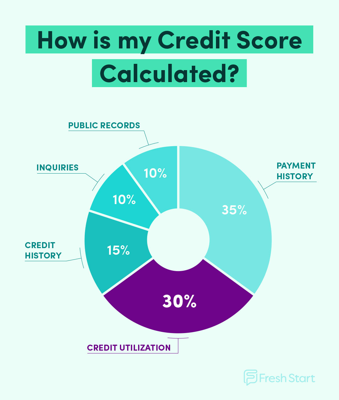 Pie chart with breakdown of credit score factors. Credit utilization makes up 30% of your credit score.